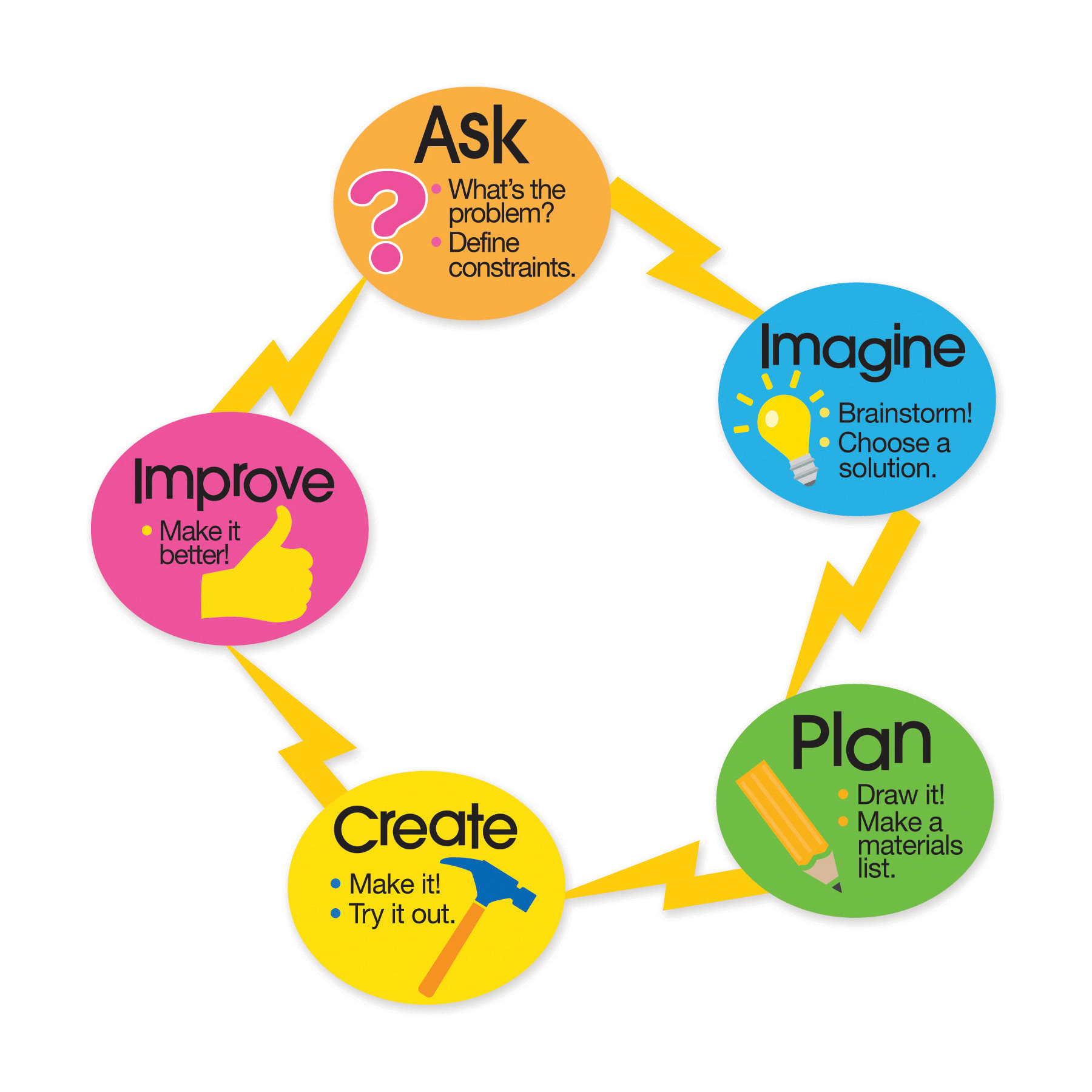 engineering design process Built around the engineering design process, eie teaches kids how to solve problems systematically creating skills, optimism.